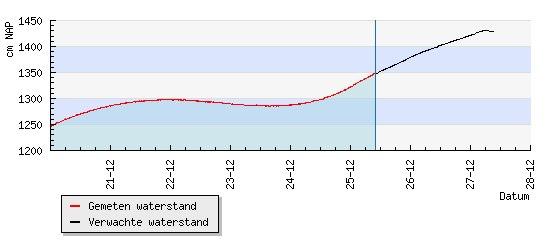 Waterstand_251212